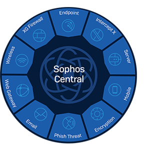 sophos-central-product-wheel_300